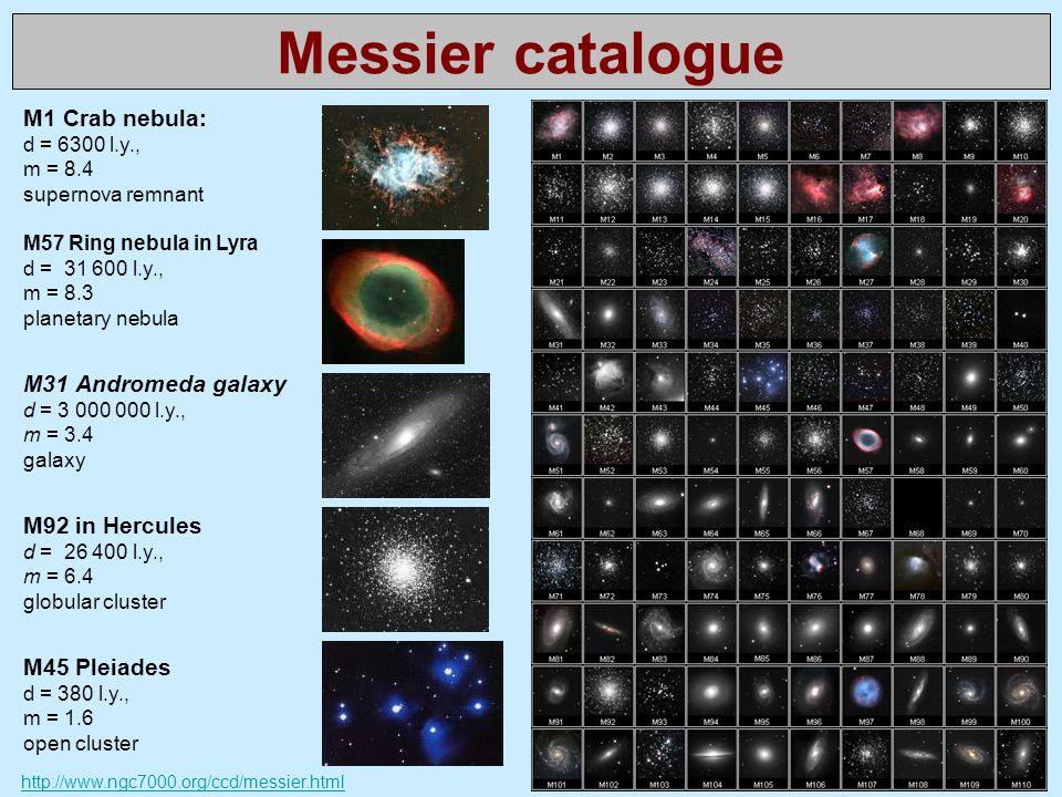Messier catalogue M1 Crab nebula: d = 6300 l.y., m = 8.4 supernova remnant M57 Ring nebula in Lyra d = 31 600 l.y., m = 8.3 planetary nebula M31 Andro