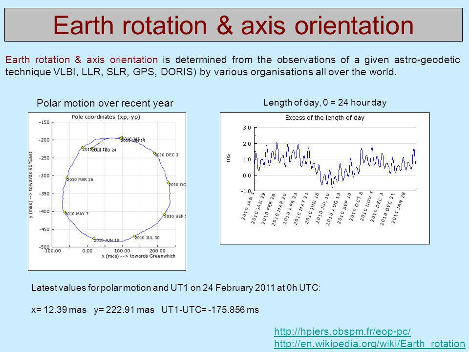 Earth rotation & axis orientation Polar motion over recent year http://hpiers.obspm.fr/eop-pc/ http://en.wikipedia.org/wiki/Earth_rotation Latest valu