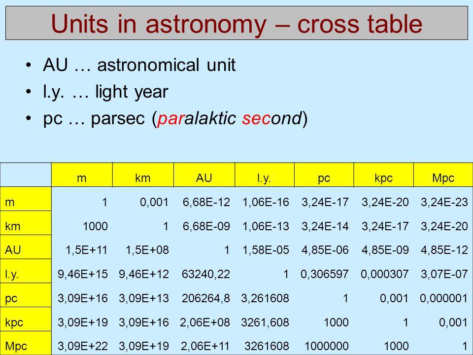 AU … astronomical unit l.y. … light year pc … parsec (paralaktic second) mkmAUl.y.pckpcMpc m10,0016,68E-121,06E-163,24E-173,24E-203,24E-23 km100016,68