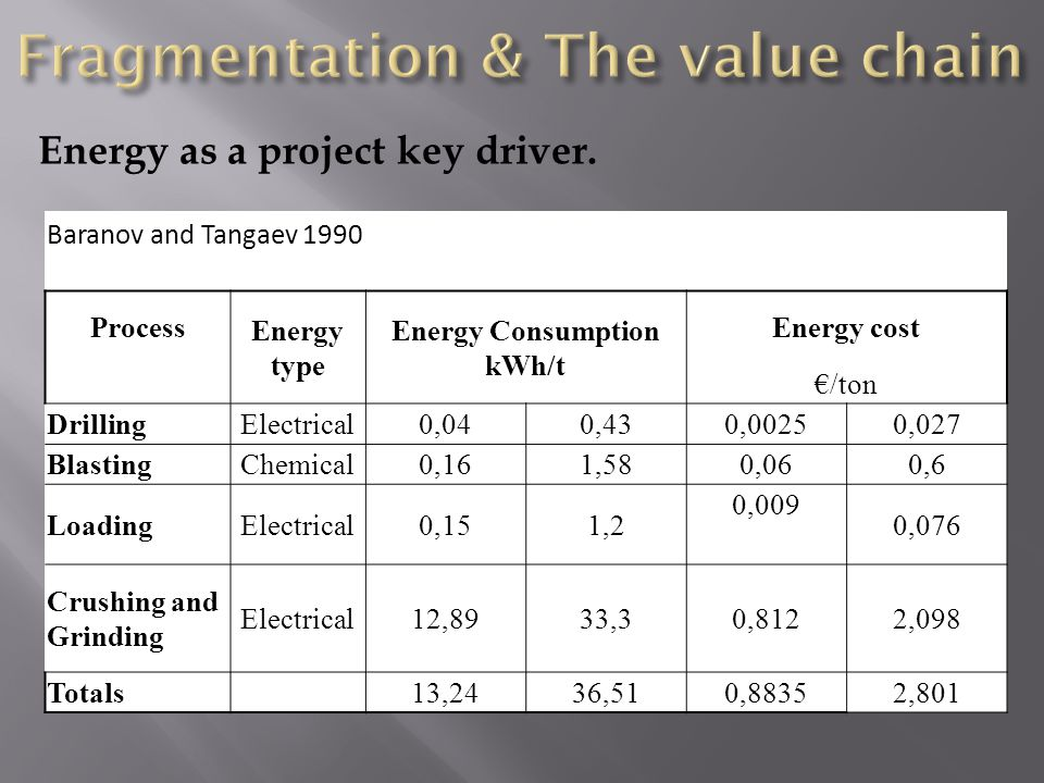 Baranov and Tangaev 1990 Process Energy type Energy Consumption kWh/t Energy cost /ton DrillingElectrical0,040,430,00250,027 BlastingChemical0,161,580,060,6 LoadingElectrical0,151,2 0,009 0,076 Crushing and Grinding Electrical12,8933,30,8122,098 Totals 13,2436,510,88352,801 Energy as a project key driver.