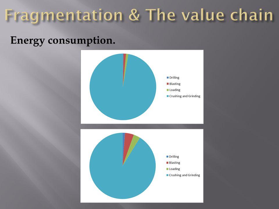 Energy consumption.