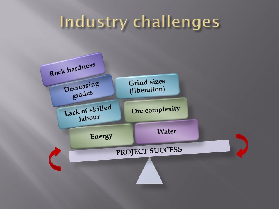 Energy Lack of skilled labour Decreasing grades Rock hardness WaterOre complexity Grind sizes (liberation) PROJECT SUCCESS