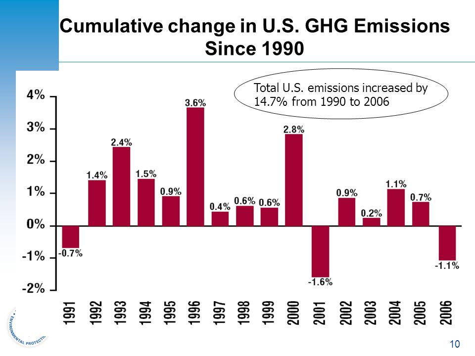 10 Cumulative change in U.S. GHG Emissions Since 1990 Total U.S. emissions increased by 14.7% from 1990 to 2006