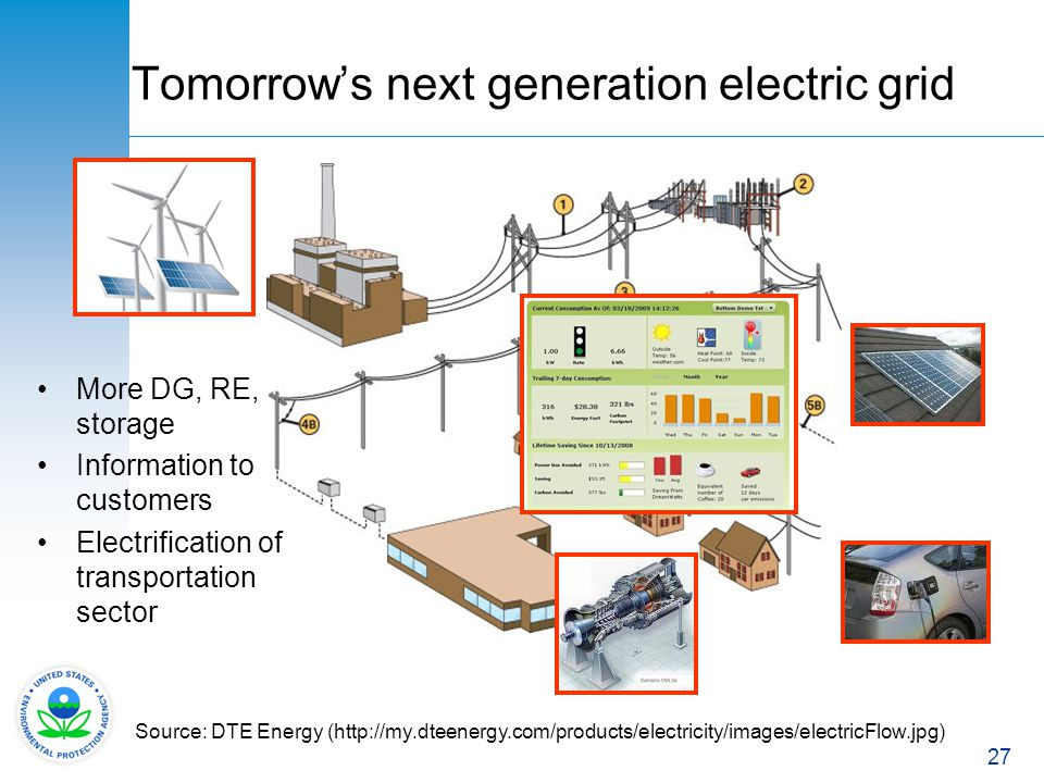 27 Tomorrows next generation electric grid Source: DTE Energy (http://my.dteenergy.com/products/electricity/images/electricFlow.jpg) More DG, RE, stor