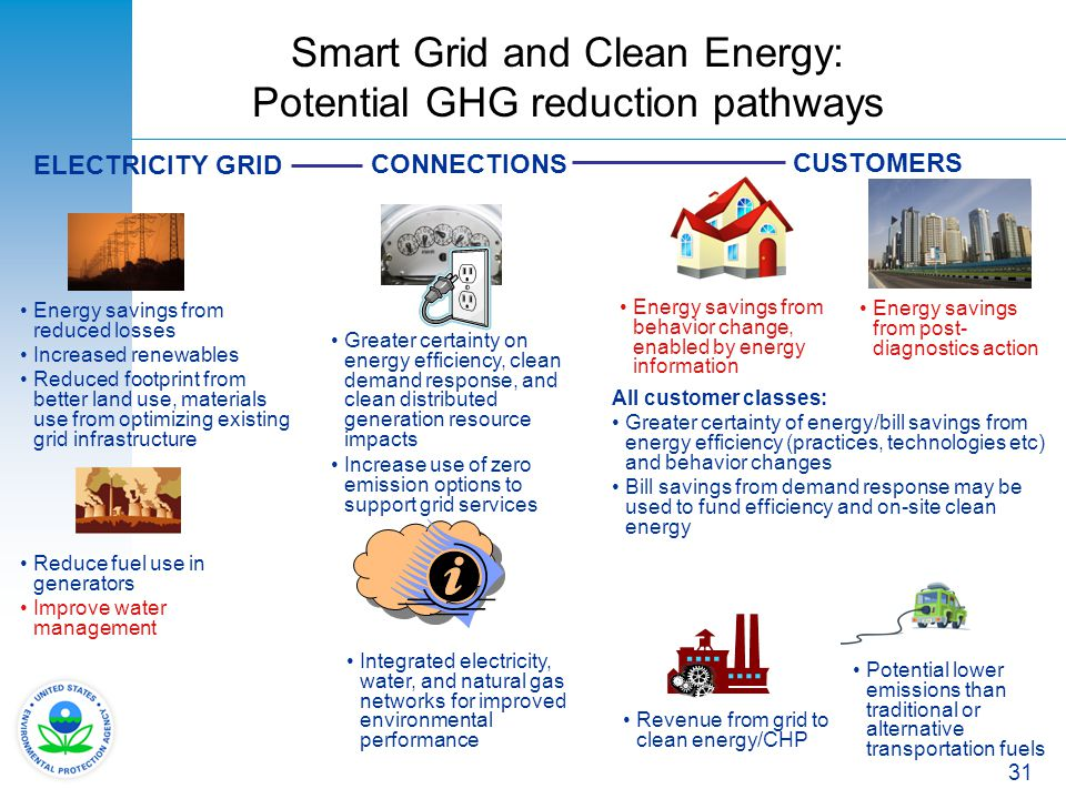 31 Smart Grid and Clean Energy: Potential GHG reduction pathways CUSTOMERS CONNECTIONS ELECTRICITY GRID Potential lower emissions than traditional or