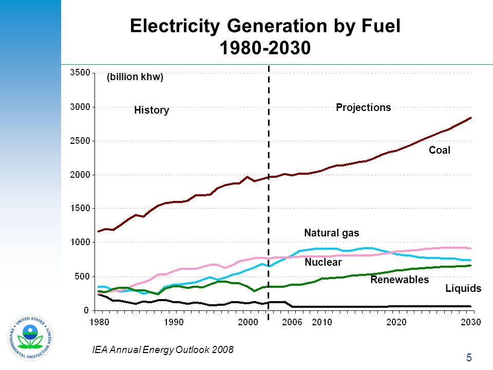 5 Electricity Generation by Fuel 1980-2030 Liquids Renewables Coal Natural gas Nuclear Projections History IEA Annual Energy Outlook 2008 (billion khw