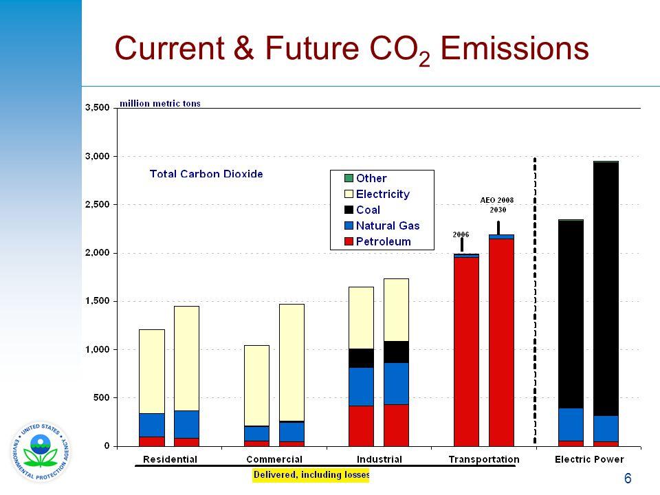 6 Current & Future CO 2 Emissions