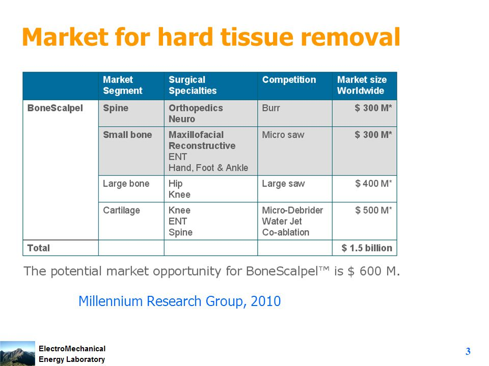 3 Market for hard tissue removal Millennium Research Group, 2010