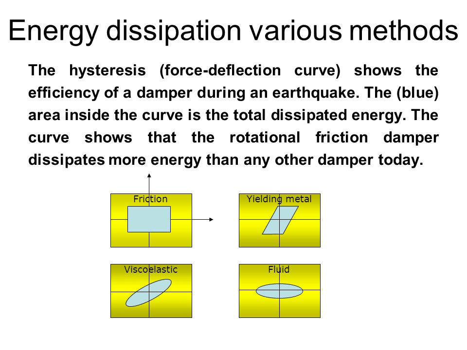 Energy dissipation various methods The hysteresis (force-deflection curve) shows the efficiency of a damper during an earthquake.