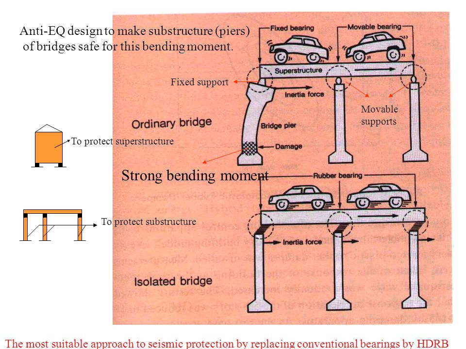 Strong bending moment Anti-EQ design to make substructure (piers) of bridges safe for this bending moment.