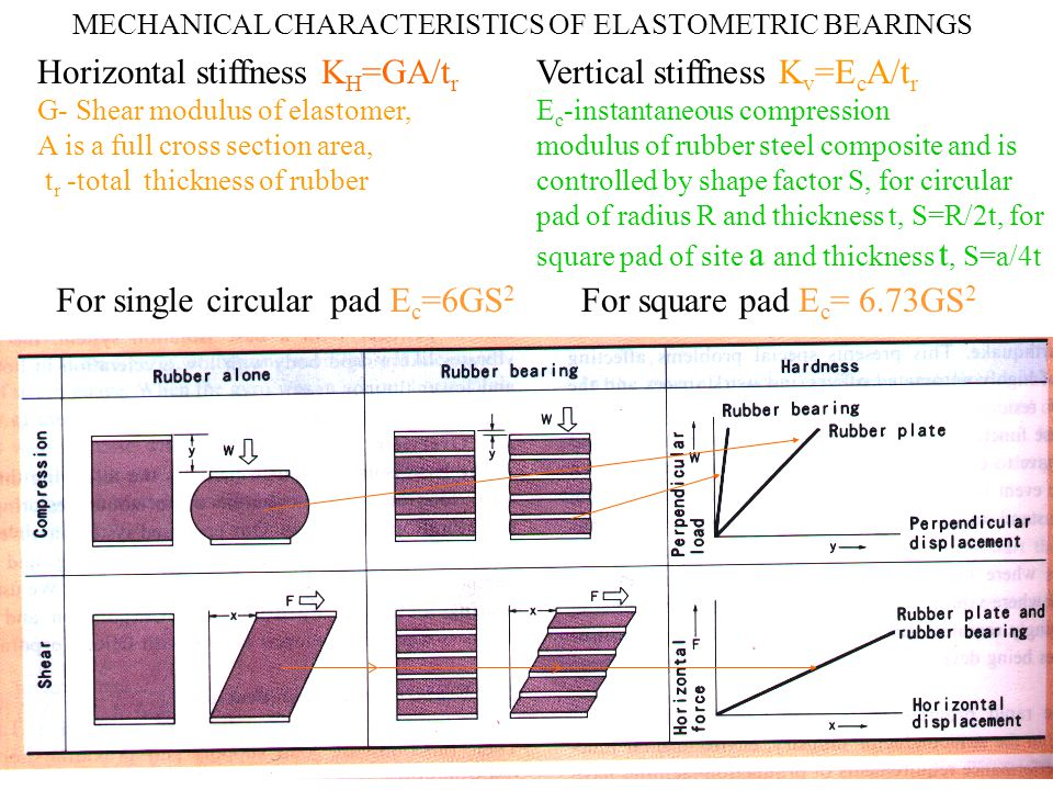 MECHANICAL CHARACTERISTICS OF ELASTOMETRIC BEARINGS Horizontal stiffness K H =GA/t r G- Shear modulus of elastomer, A is a full cross section area, t r -total thickness of rubber Vertical stiffness K v =E c A/t r E c -instantaneous compression modulus of rubber steel composite and is controlled by shape factor S, for circular pad of radius R and thickness t, S=R/2t, for square pad of site a and thickness t, S=a/4t For single circular pad E c =6GS 2 For square pad E c = 6.73GS 2