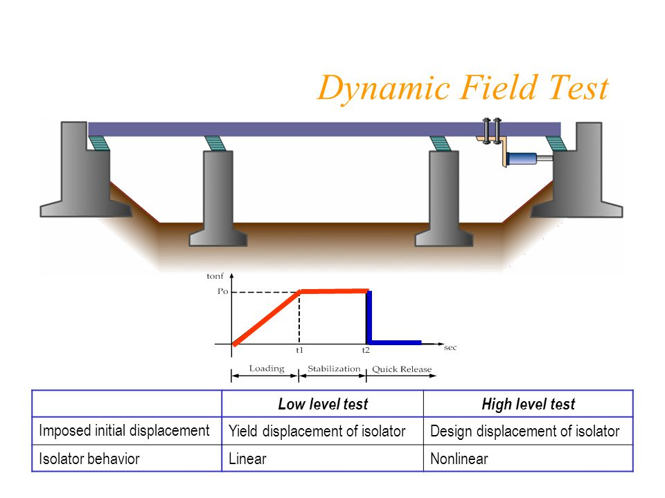 Dynamic Field Test Low level testHigh level test Imposed initial displacement Yield displacement of isolatorDesign displacement of isolator Isolator behaviorLinearNonlinear
