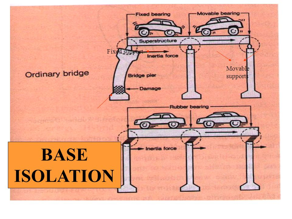 Fixed support Movable supports BASE ISOLATION