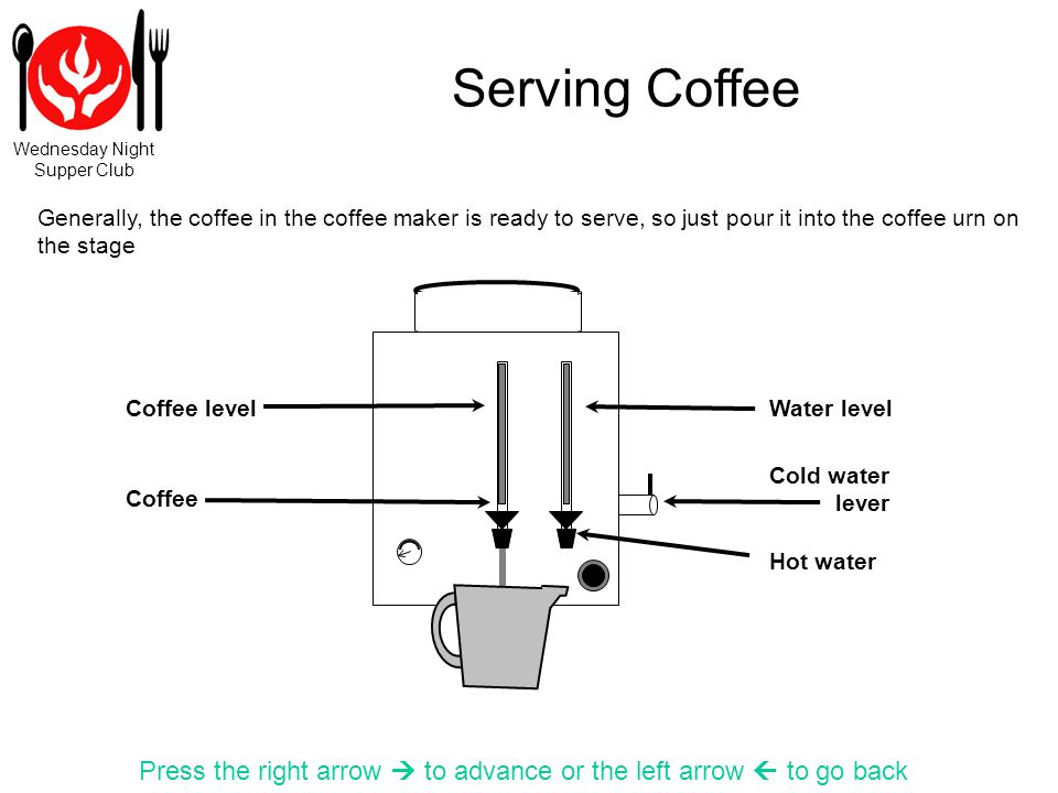 Wednesday Night Supper Club Serving Coffee Press the right arrow to advance or the left arrow to go back Cold water lever Coffee Coffee level Hot water Generally, the coffee in the coffee maker is ready to serve, so just pour it into the coffee urn on the stage Water level