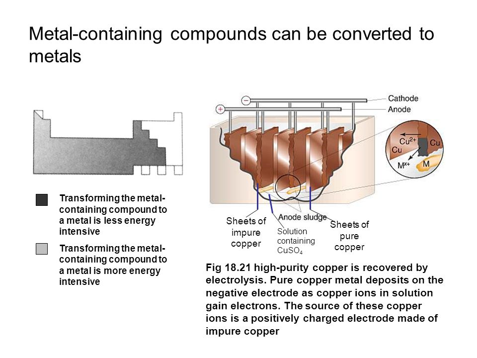 Metal-containing compounds can be converted to metals Sheets of impure copper Sheets of pure copper Solution containing CuSO 4 Transforming the metal- containing compound to a metal is less energy intensive Transforming the metal- containing compound to a metal is more energy intensive Fig 18.21 high-purity copper is recovered by electrolysis.