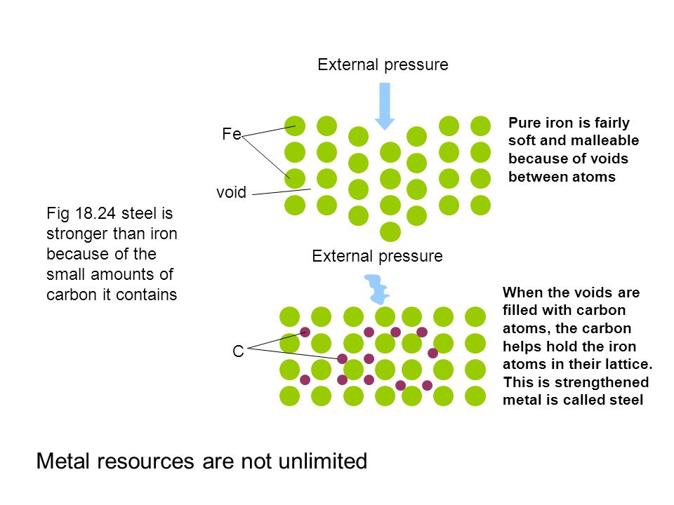 Metal resources are not unlimited Fig 18.24 steel is stronger than iron because of the small amounts of carbon it contains External pressure Pure iron is fairly soft and malleable because of voids between atoms When the voids are filled with carbon atoms, the carbon helps hold the iron atoms in their lattice.