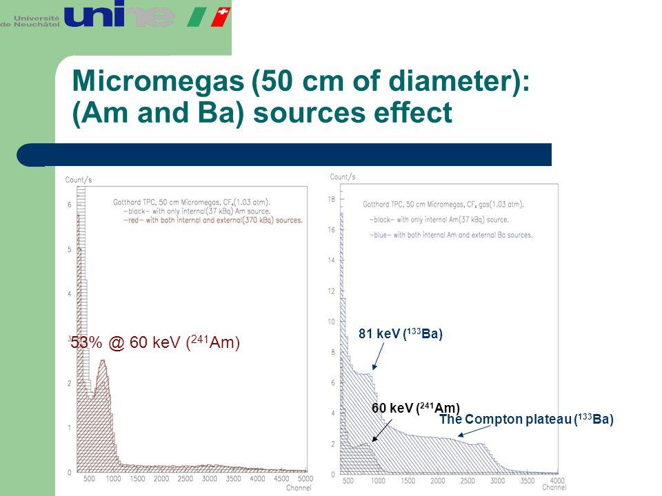 Micromegas (50 cm of diameter): (Am and Ba) sources effect 53% @ 60 keV ( 241 Am) 81 keV ( 133 Ba) The Compton plateau ( 133 Ba) 60 keV ( 241 Am)