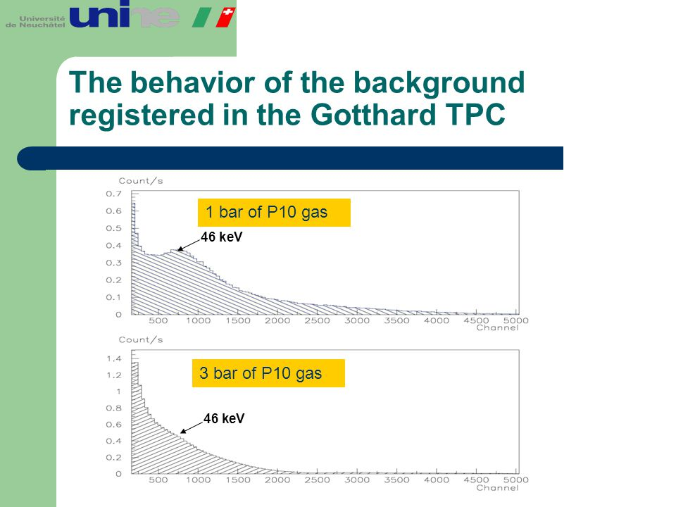 The behavior of the background registered in the Gotthard TPC 1 bar of P10 gas 3 bar of P10 gas 46 keV