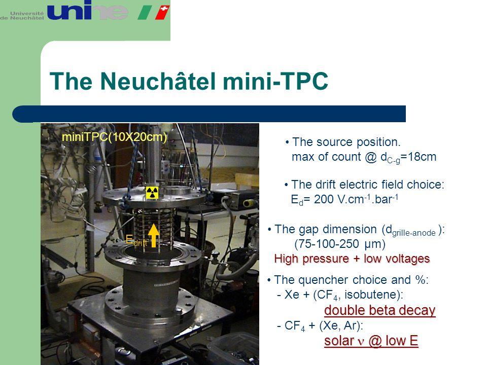 The Neuchâtel mini-TPC miniTPC(10X20cm) The source position. max of count @ d C-g =18cm E drift The drift electric field choice: E d = 200 V.cm -1.bar