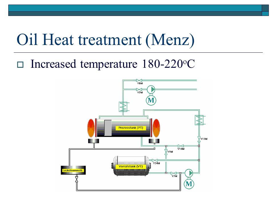 Oil Heat treatment (Menz) Increased temperature 180-220 o C
