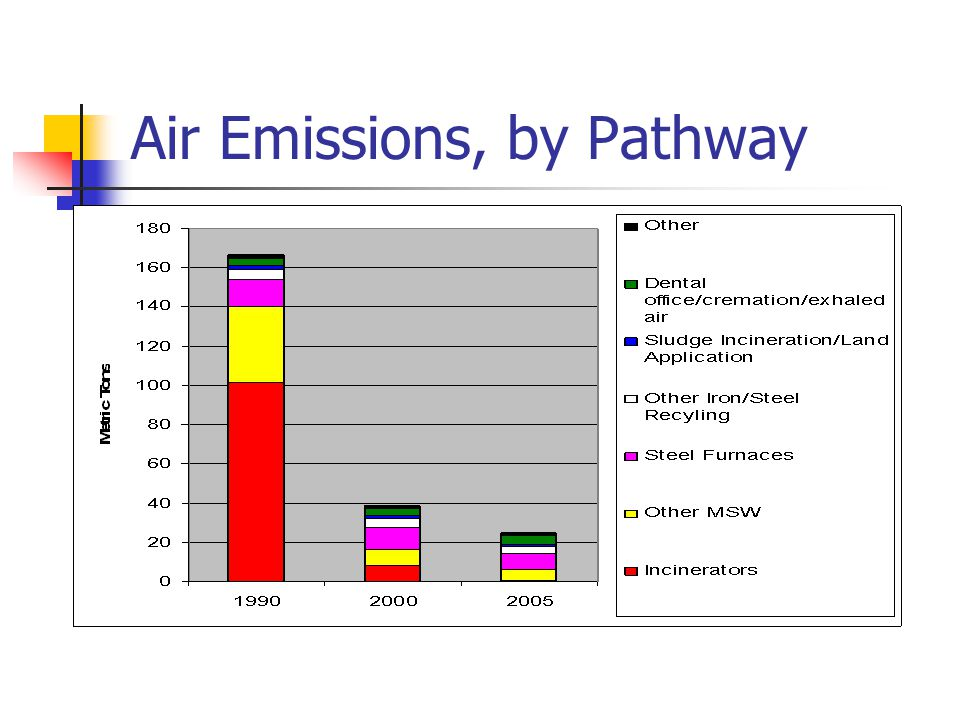 Air Emissions, by Pathway