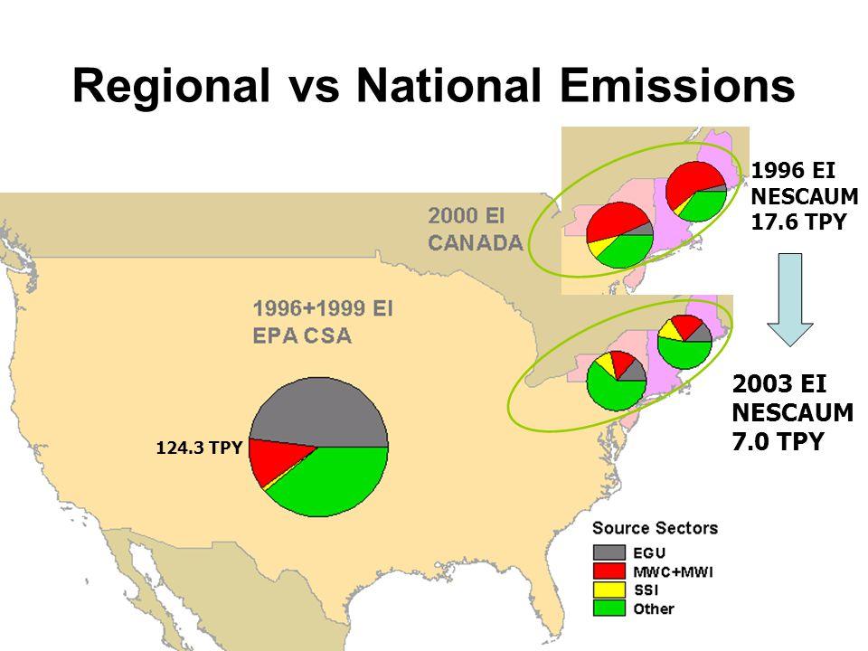 Regional vs National Emissions 2003 EI NESCAUM 7.0 TPY 124.3 TPY 1996 EI NESCAUM 17.6 TPY