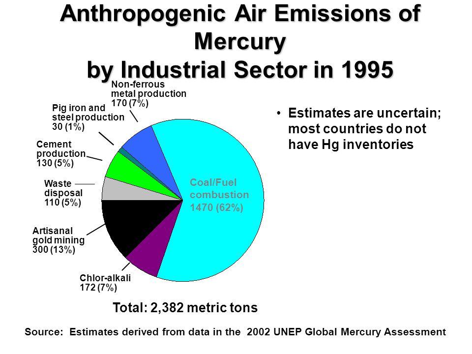 EPA Model of Contribution of U.S.vs.