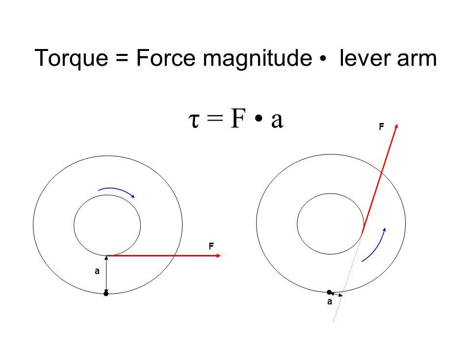 Torque = Force magnitude lever arm τ = F a F a F a