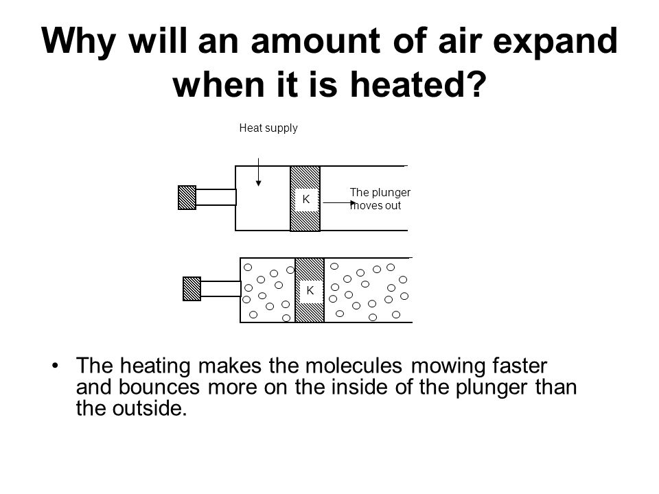 Why will an amount of air expand when it is heated? The heating makes the molecules mowing faster and bounces more on the inside of the plunger than t
