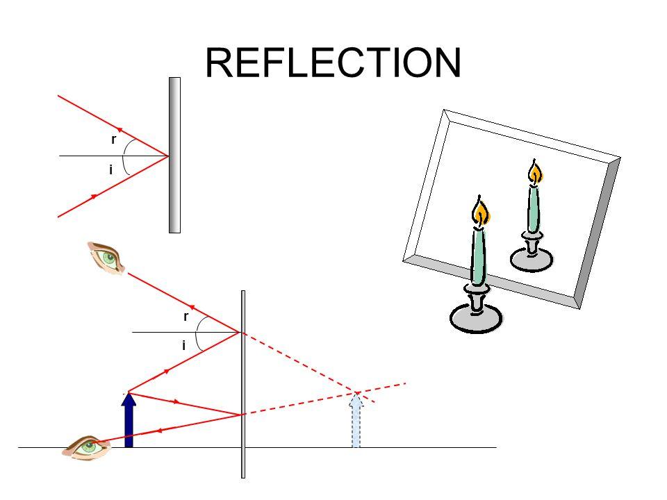 REFLECTION i r i r