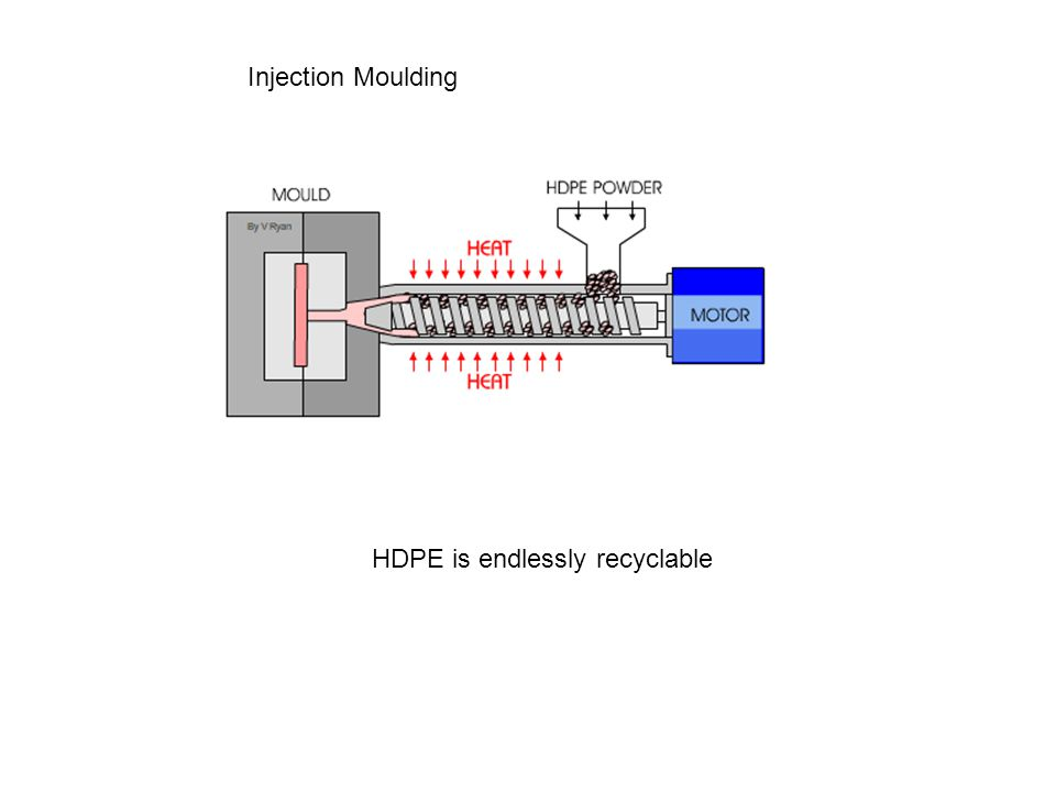 HDPE is endlessly recyclable Injection Moulding
