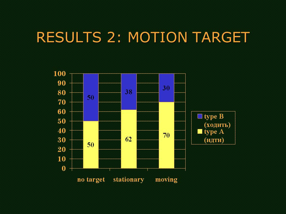 RESULTS 2: MOTION TARGET