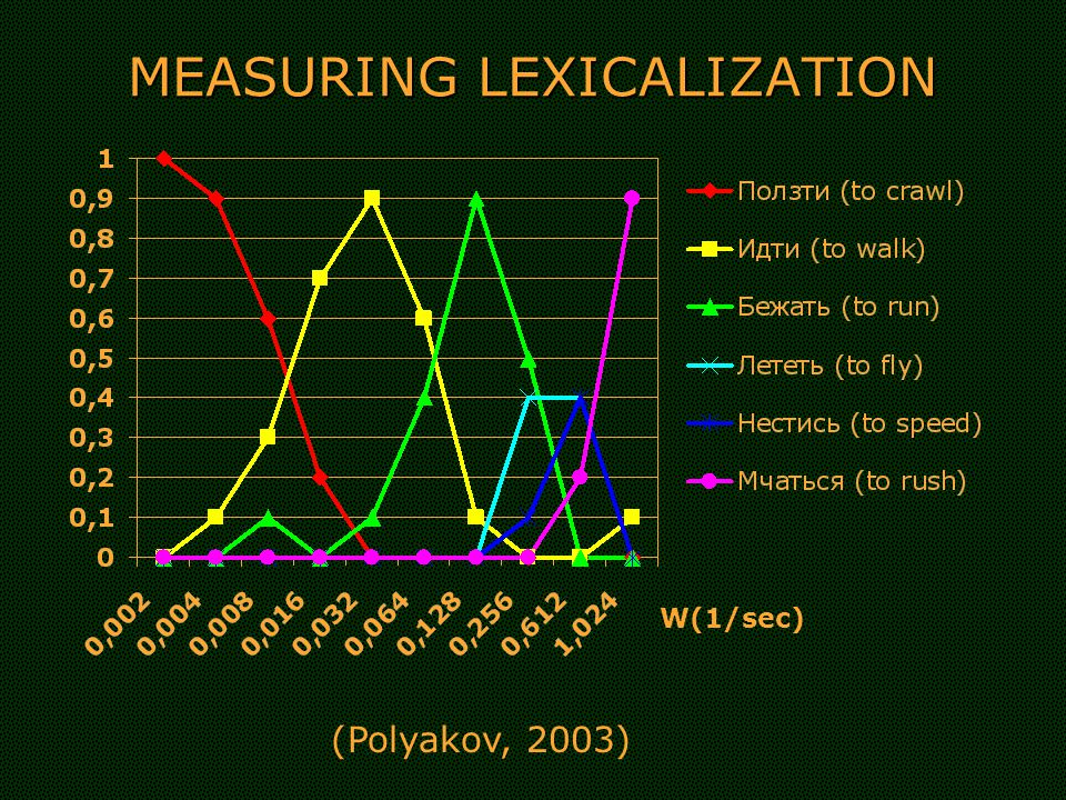 MEASURING LEXICALIZATION W(1/sec) (Polyakov, 2003)