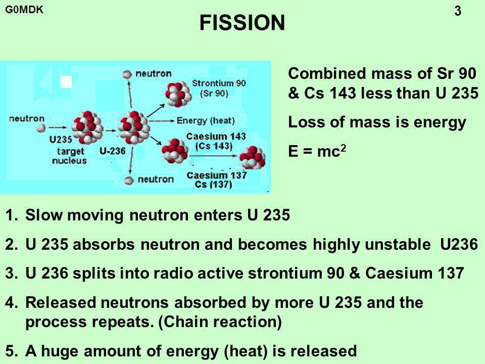 G0MDK 3 FISSION 1.Slow moving neutron enters U 235 2.U 235 absorbs neutron and becomes highly unstable U236 3.U 236 splits into radio active strontium 90 & Caesium 137 4.Released neutrons absorbed by more U 235 and the process repeats.