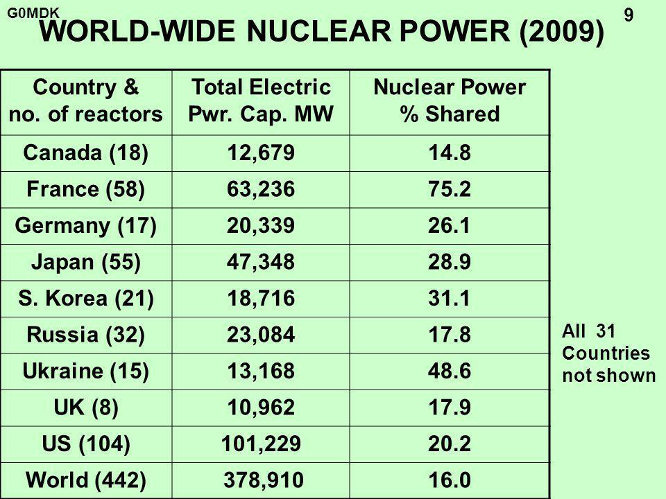 G0MDK 9 WORLD-WIDE NUCLEAR POWER (2009) Country & no.