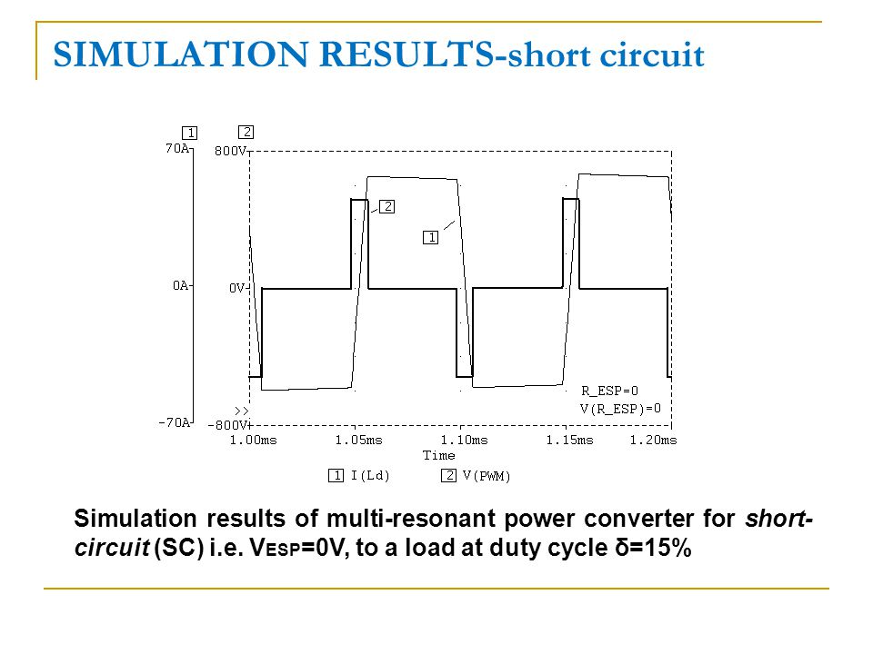SIMULATION RESULTS-short circuit Simulation results of multi-resonant power converter for short- circuit (SC) i.e.