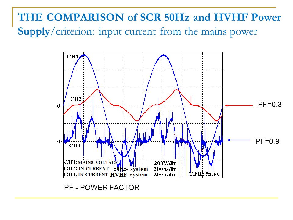 THE COMPARISON of SCR 50Hz and HVHF Power Supply/criterion: input current from the mains power PF=0.3 PF=0.9 PF - POWER FACTOR