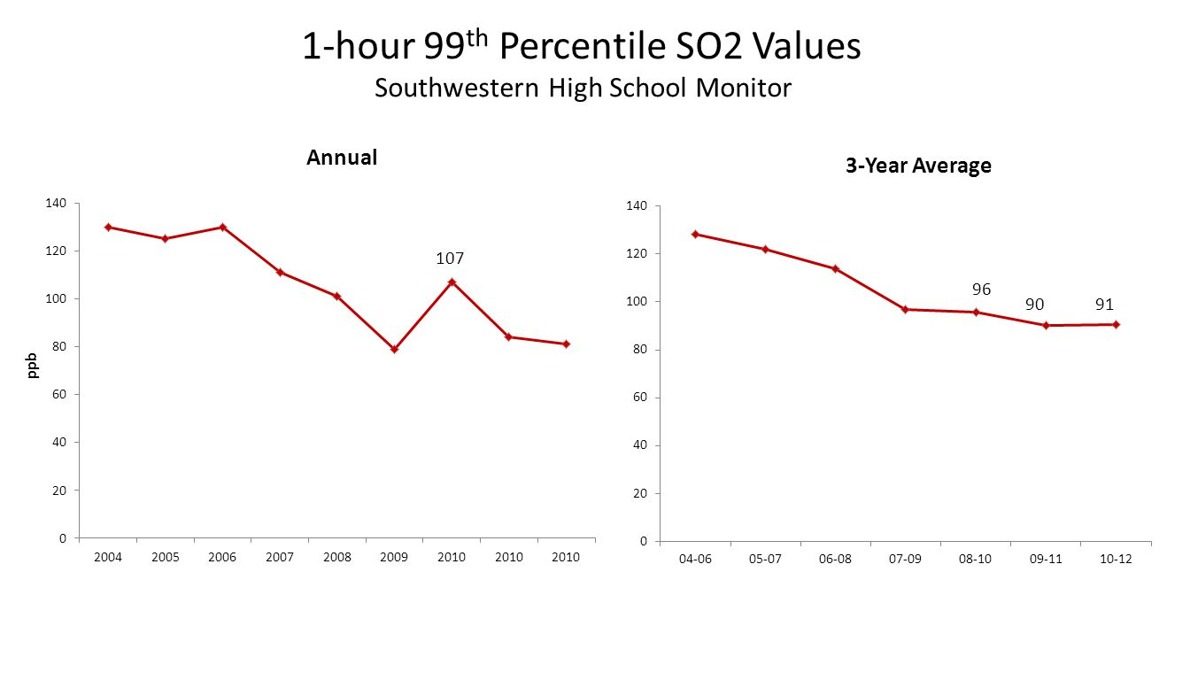 107 96 1-hour 99 th Percentile SO2 Values Southwestern High School Monitor