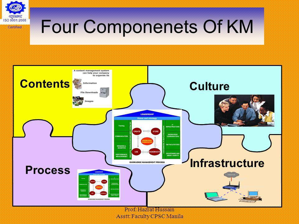 Prof: Hazrat Hussain Asstt: Faculty CPSC Manila Four Componenets Of KM Culture Infrastructure Contents Process ISO 9001:2008 Certified