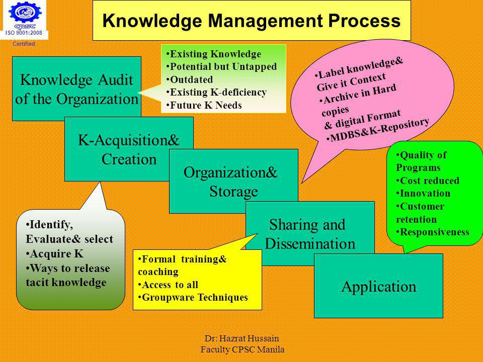 Dr: Hazrat Hussain Faculty CPSC Manila Knowledge Management Process Knowledge Audit of the Organization K-Acquisition& Creation Organization& Storage