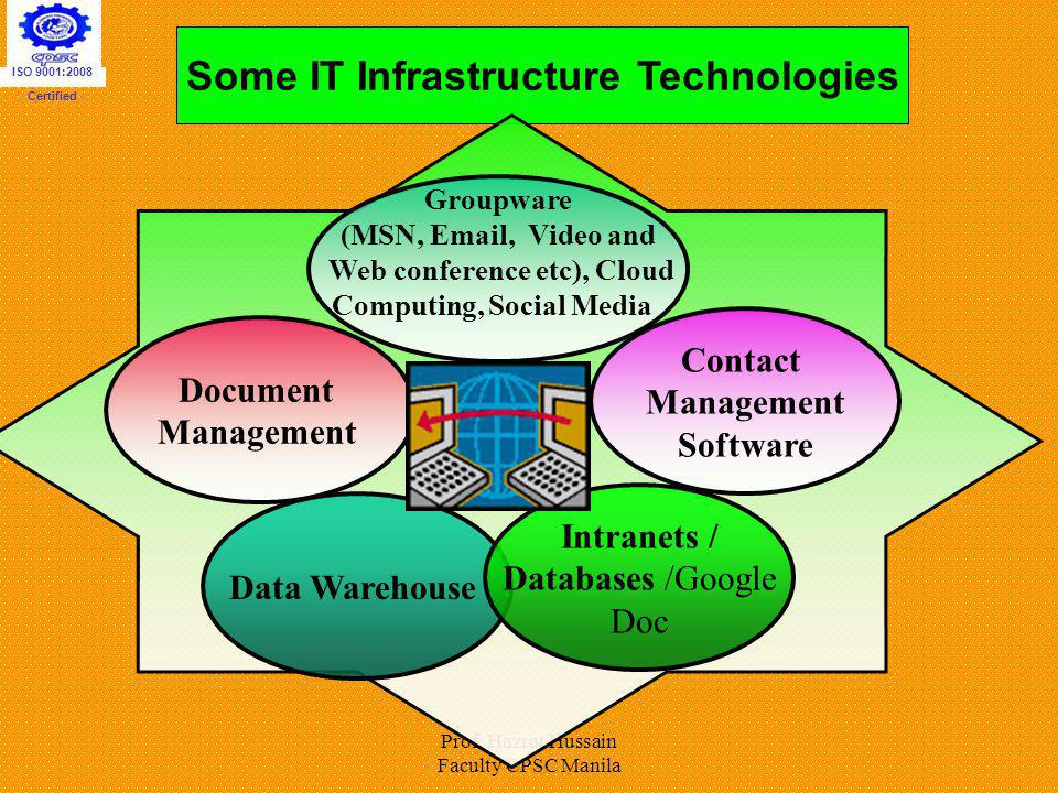 Prof: Hazrat Hussain Faculty CPSC Manila Some IT Infrastructure Technologies Data Warehouse Intranets / Databases /Google Doc Groupware (MSN, Email, V