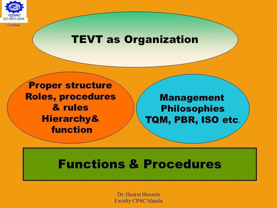 Dr: Hazrat Hussain Faculty CPSC Manila TEVT as Organization Proper structure Roles, procedures & rules Hierarchy& function Management Philosophies TQM