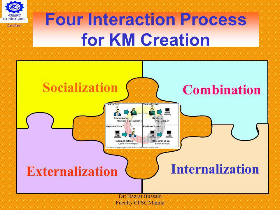 Dr: Hazrat Hussain Faculty CPSC Manila Four Interaction Process for KM Creation Externalization Socialization Combination Internalization ISO 9001:200