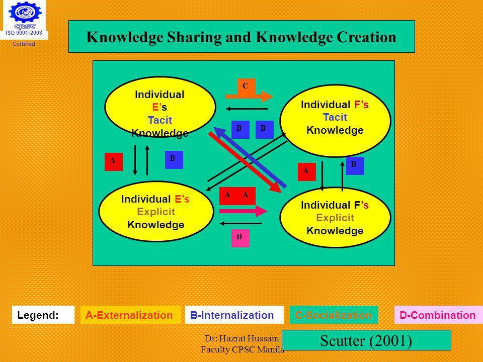 Dr: Hazrat Hussain Faculty CPSC Manila Individual Es Tacit Knowledge A Individual Es Explicit Knowledge B Individual Fs Explicit Knowledge D Individua