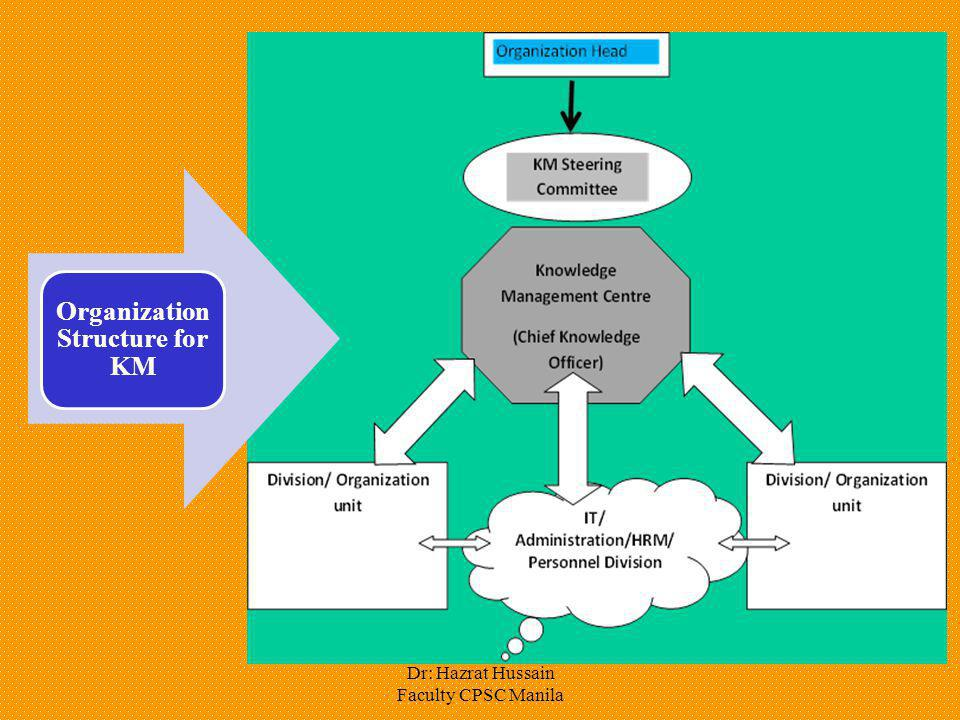 Dr: Hazrat Hussain Faculty CPSC Manila Organization Structure for KM