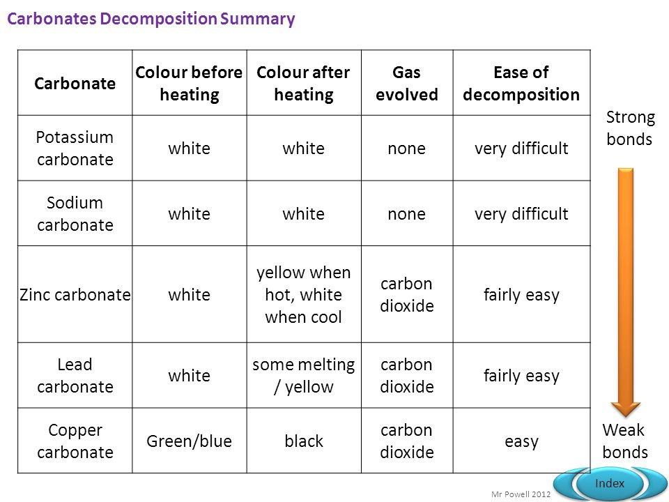 Mr Powell 2012 Index Carbonates Decomposition Summary Carbonate Colour before heating Colour after heating Gas evolved Ease of decomposition Potassium