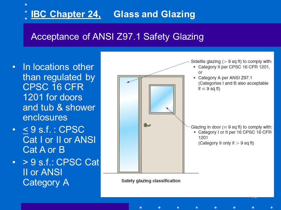 75 IBC Chapter 24, Glass and Glazing Acceptance of ANSI Z97.1 Safety Glazing In locations other than regulated by CPSC 16 CFR 1201 for doors and tub &