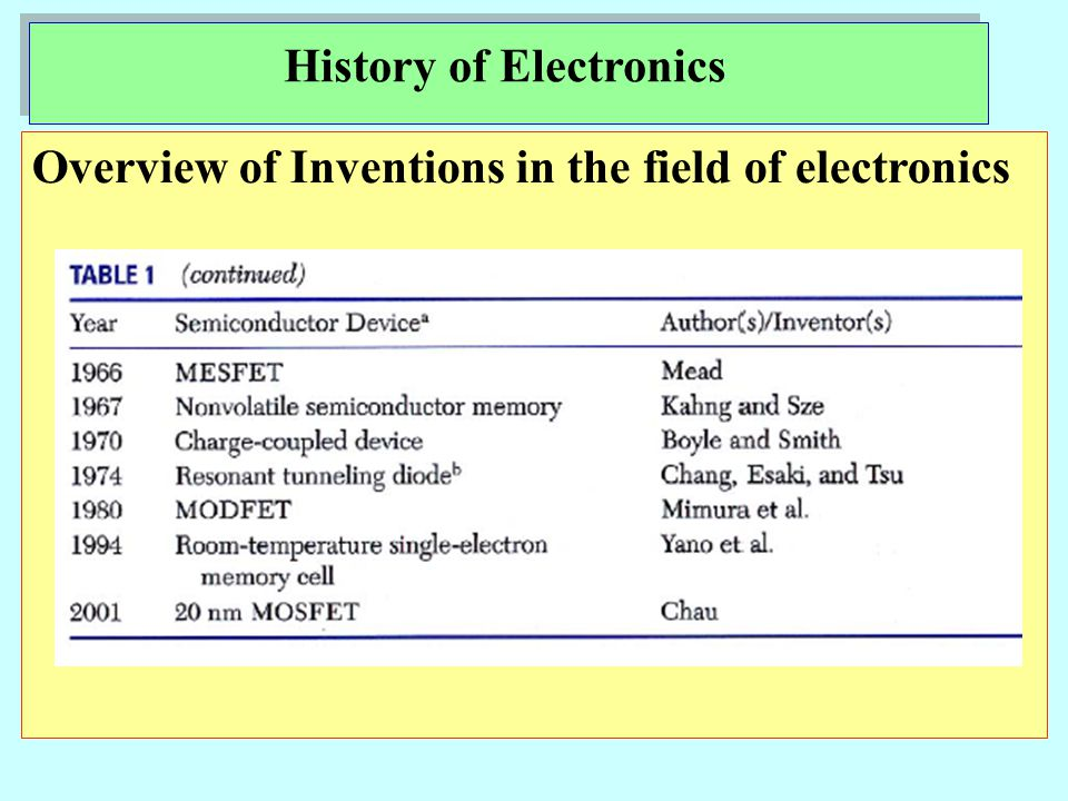Overview of Inventions in the field of electronics History of Electronics