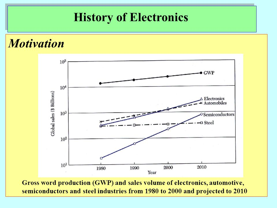 Motivation Gross word production (GWP) and sales volume of electronics, automotive, semiconductors and steel industries from 1980 to 2000 and projected to 2010 History of Electronics