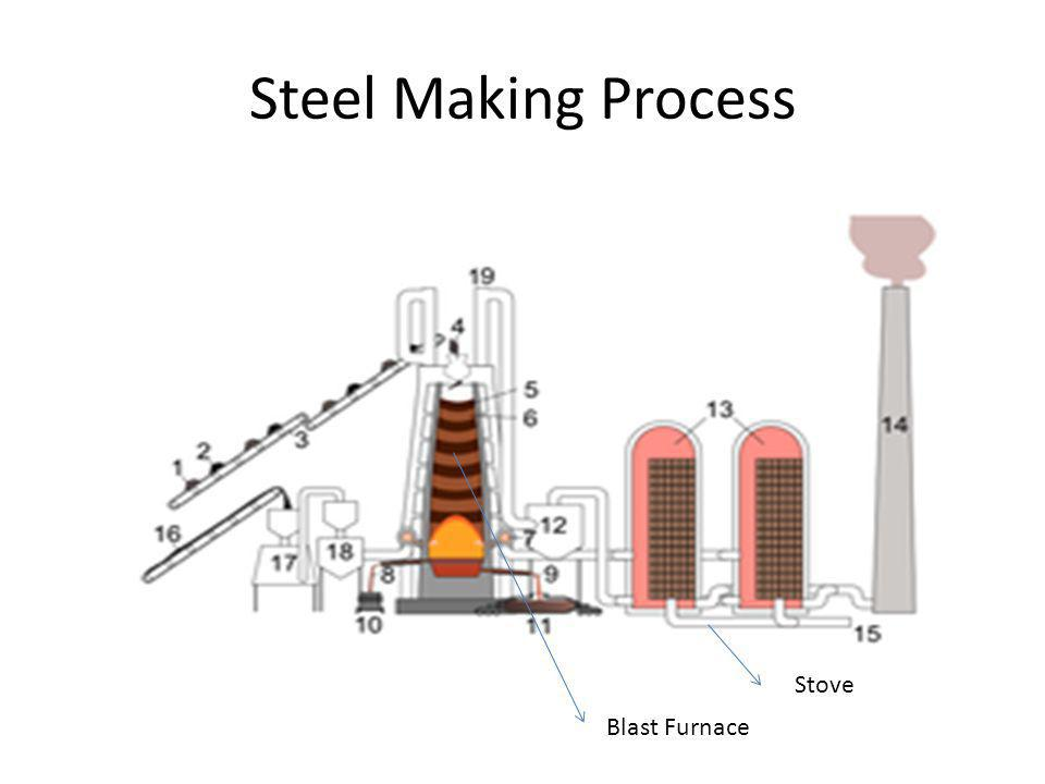 Steel Making Process Blast Furnace Stove
